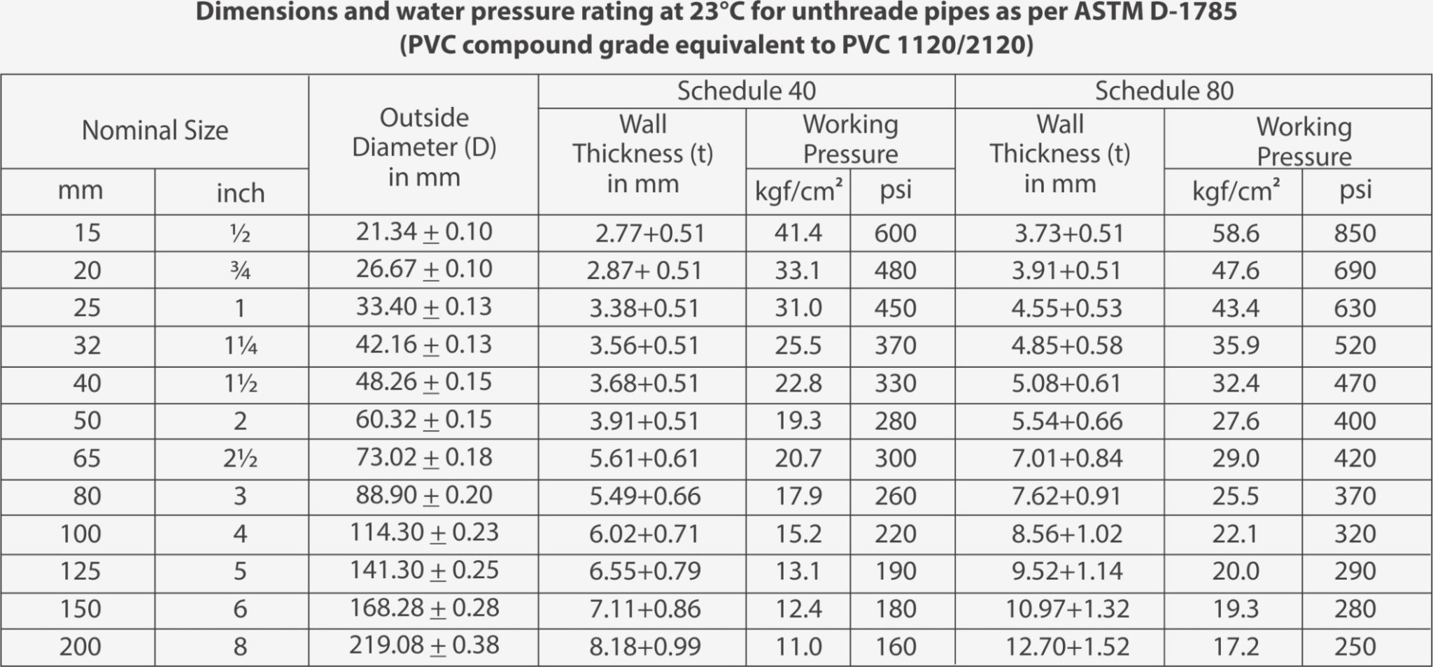 Pvc Pipe Sizes Chart Garage Sanctum